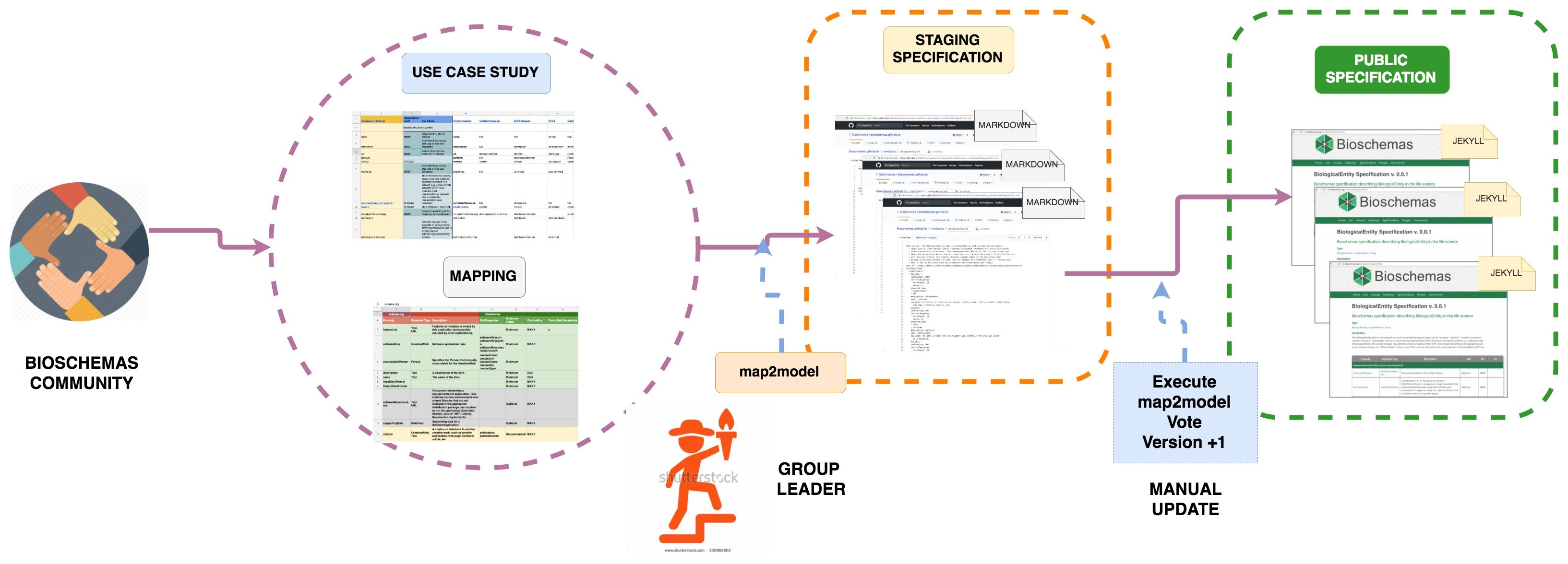 Goverance process for developing profiles in the Bioschemas community.